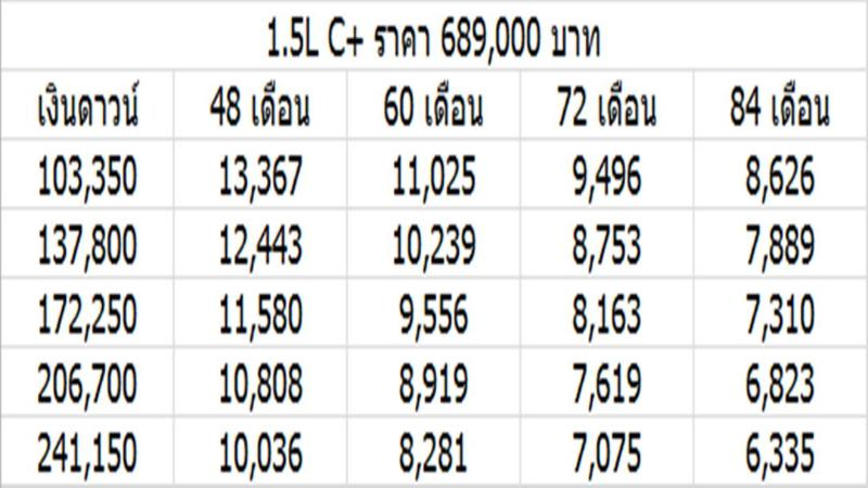 MG ZS 2020 ครอสโอเวอร์ถูกสุดในตลาด เริ่มต้น 6.89 แสน ผ่อนแค่ 6 พันกว่าบาทต่อเดือน 02