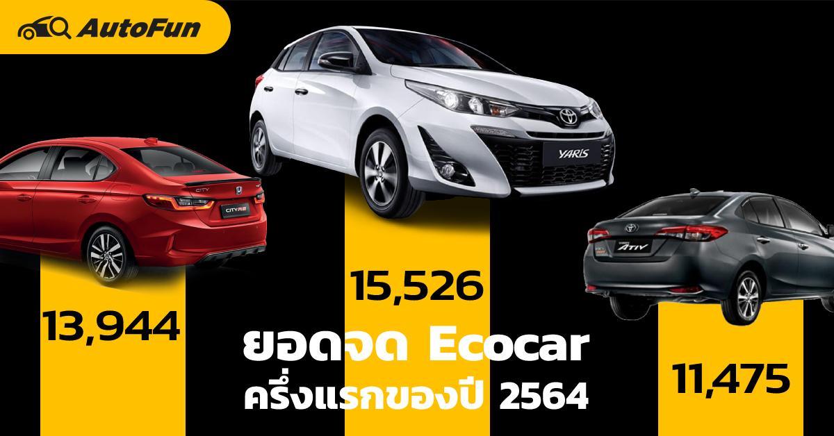 ยอดจดทะเบียนรถ Ecocar ครึ่งปีแรก 2021 แชมป์คือ Yaris นำห่าง City ส่วนอันดับรองลงไป สูสีกันสุด ๆ 01