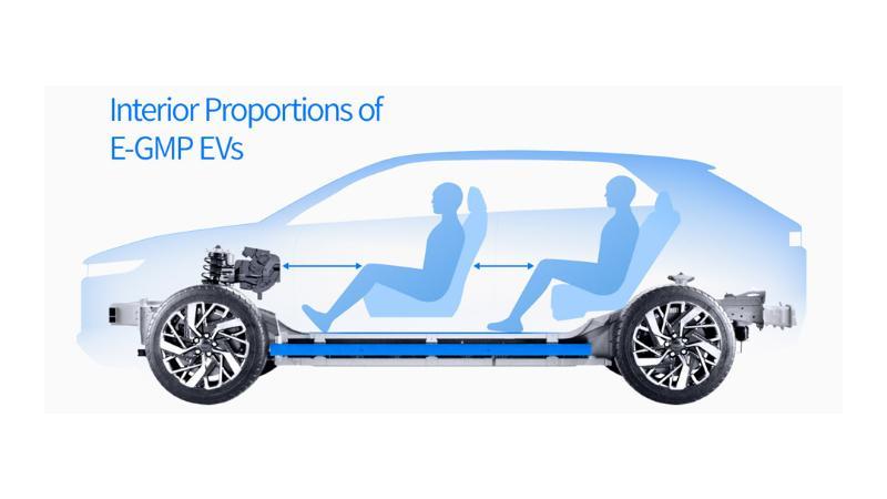 Hyundai เปิดตัวแพลตฟอร์มไฟฟ้า E-GMP รองรับอัตราเร่ง 0-100 กม.ต่อชม. ใน 3.5 วินาที 02