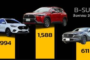 ยอดจดทะเบียน B-SUV เดือน ส.ค. 64 นำโดย Toyota Corolla Cross แต่มีบางรุ่นยอดต่ำจนน่าตกใจ