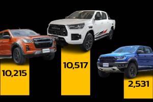 ยอดจดทะเบียนรถกระบะ 1 ตัน เดือน ส.ค. 64 ผู้ชนะคือ Toyota Hilux Revo ทายสิว่าใครที่โหล่