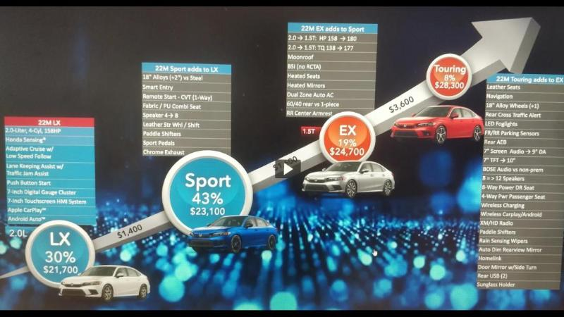หลุดราคา 2022 Honda Civic อเมริกาอาจไม่เกิน 700,000 แถม Honda Sensing ตั้งแต่รุ่นล่าง 02