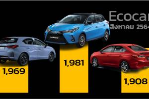 ยอดจดทะเบียน Ecocar ส.ค. 64 ผู้ชนะคือ Toyota Yaris แต่นำ Honda City ห่างแค่สิบกว่าคัน