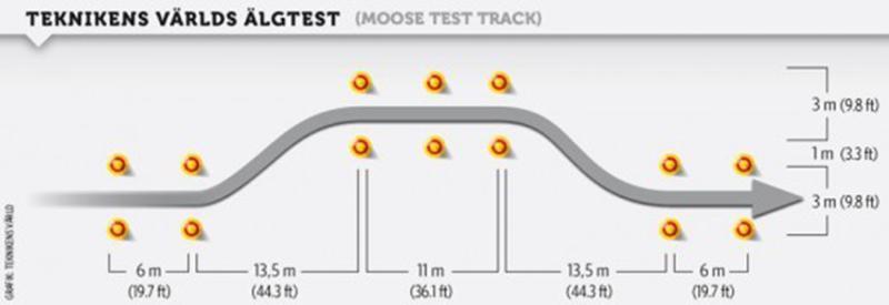 ทำไม Toyota มักสอบตกการทดสอบหักเลี้ยวหลบกะทันหัน (Moose test) และมันน่าเชื่อถือหรือไม่? 02