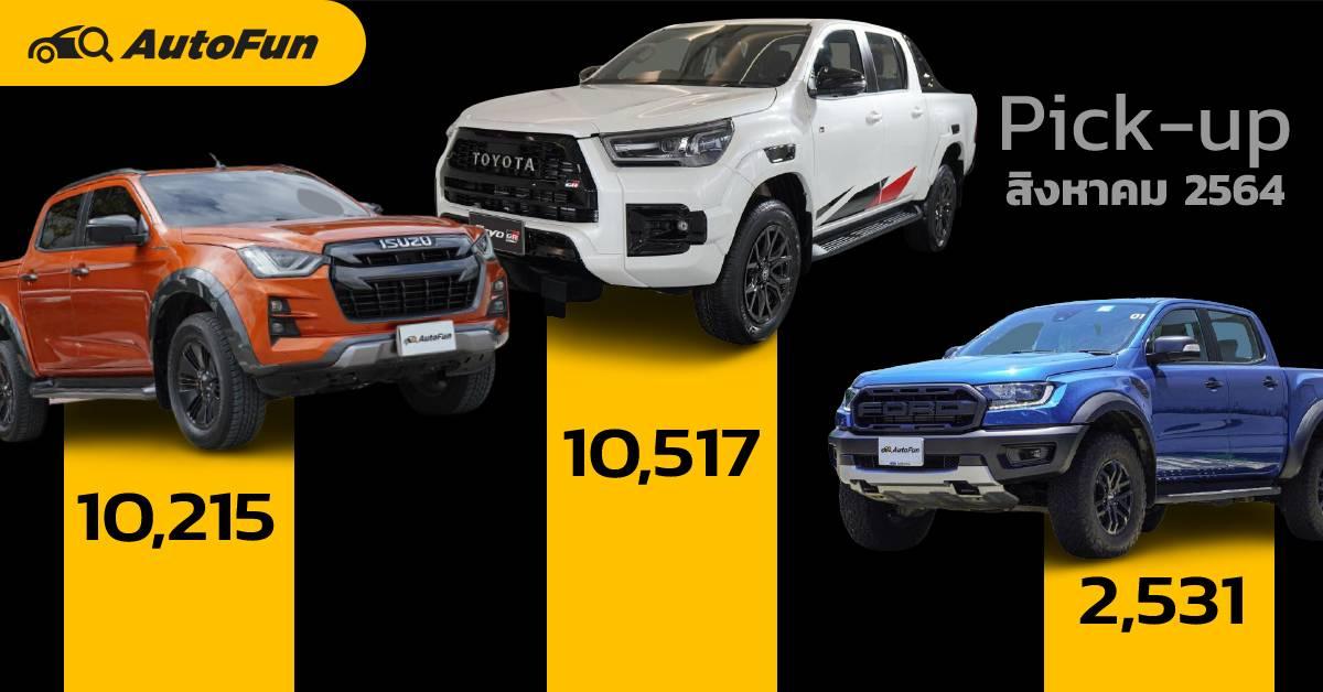 ยอดจดทะเบียนรถกระบะ 1 ตัน เดือน ส.ค. 64 ผู้ชนะคือ Toyota Hilux Revo ทายสิว่าใครที่โหล่ 01