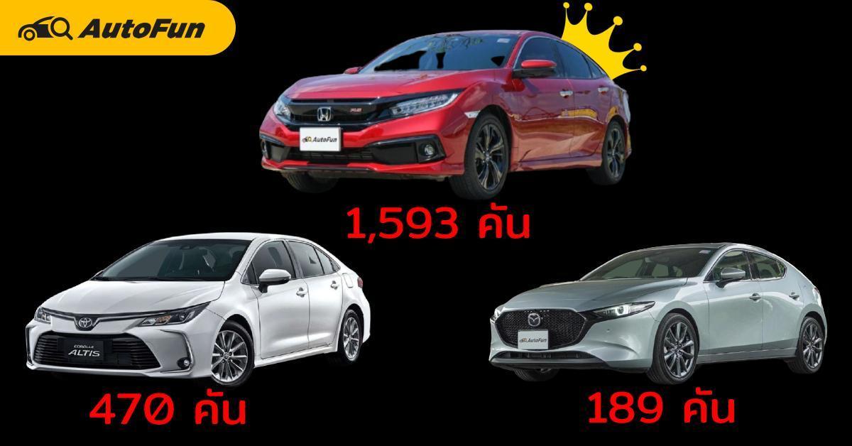 2021 Honda Civic นำโด่งยอดขาย C-Segment เดือนมีนาคม 2564 ด้วย 1,593 คัน 01